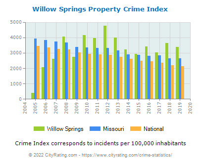 Willow Springs Property Crime vs. State and National Per Capita