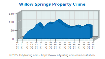 Willow Springs Property Crime