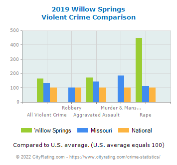 Willow Springs Violent Crime vs. State and National Comparison