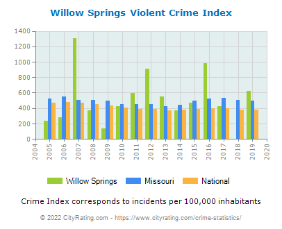 Willow Springs Violent Crime vs. State and National Per Capita