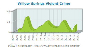 Willow Springs Violent Crime