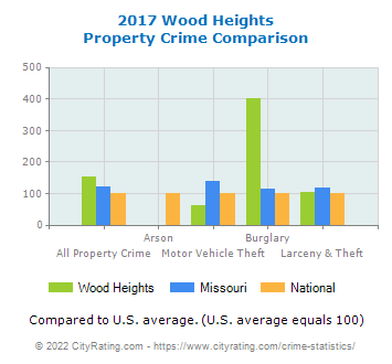 Wood Heights Property Crime vs. State and National Comparison