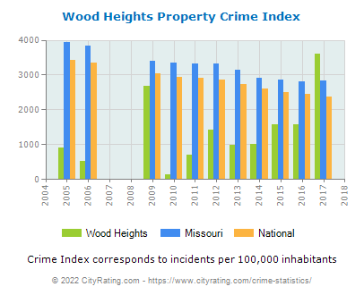 Wood Heights Property Crime vs. State and National Per Capita