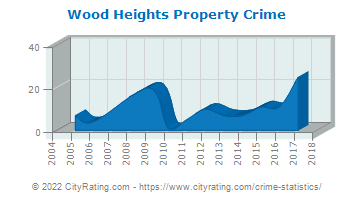 Wood Heights Property Crime
