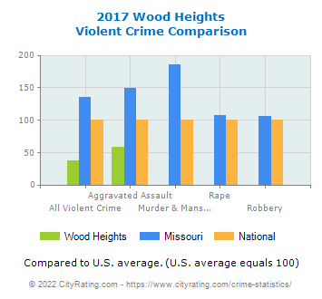 Wood Heights Violent Crime vs. State and National Comparison