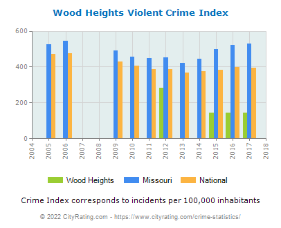 Wood Heights Violent Crime vs. State and National Per Capita