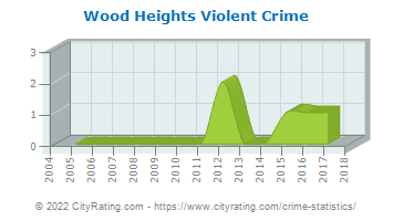 Wood Heights Violent Crime