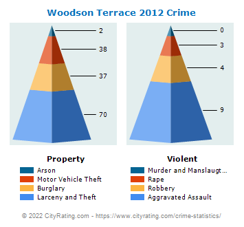 Woodson Terrace Crime 2012