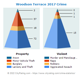 Woodson Terrace Crime 2017