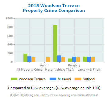 Woodson Terrace Property Crime vs. State and National Comparison