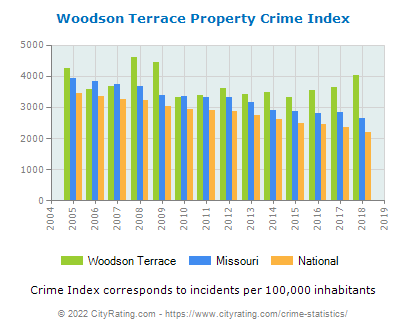 Woodson Terrace Property Crime vs. State and National Per Capita