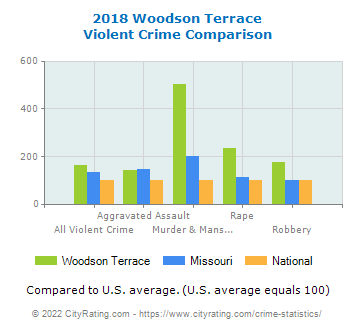 Woodson Terrace Violent Crime vs. State and National Comparison