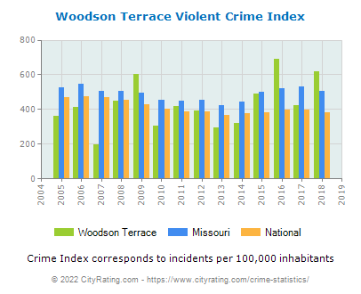 Woodson Terrace Violent Crime vs. State and National Per Capita