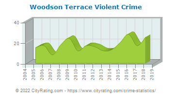 Woodson Terrace Violent Crime