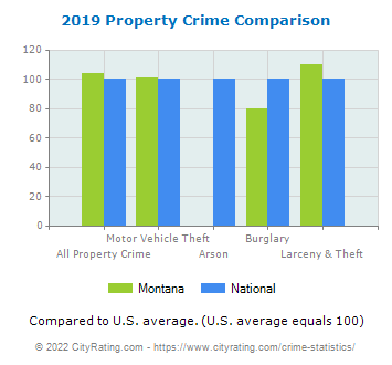 Montana Property Crime vs. National Comparison