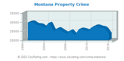 Montana Property Crime