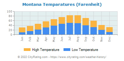 Montana Average Temperatures