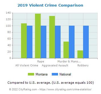 Montana Violent Crime vs. National Comparison