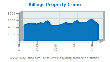 Billings Property Crime
