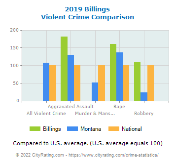 Billings Violent Crime vs. State and National Comparison