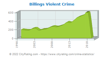 Billings Violent Crime