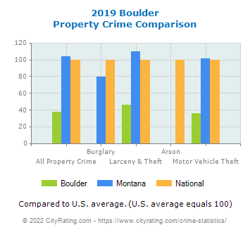 Boulder Property Crime vs. State and National Comparison