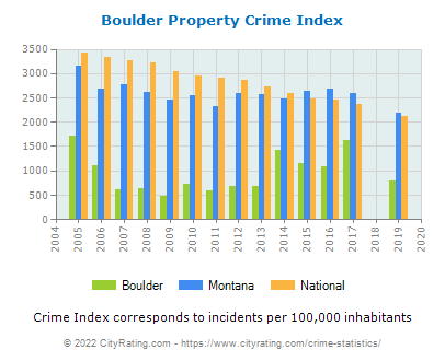 Boulder Property Crime vs. State and National Per Capita