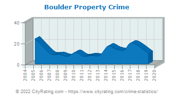 Boulder Property Crime