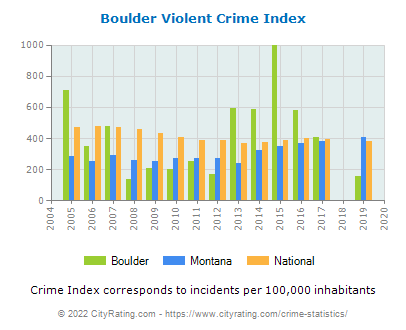 Boulder Violent Crime vs. State and National Per Capita