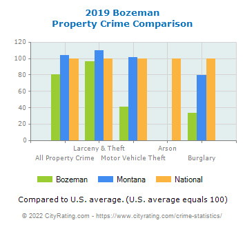 Bozeman Property Crime vs. State and National Comparison