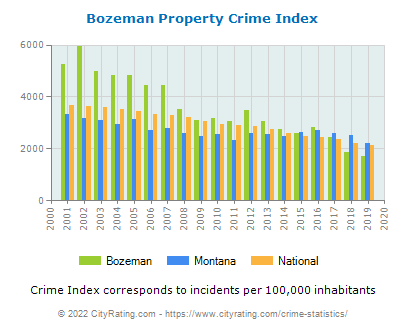Bozeman Property Crime vs. State and National Per Capita