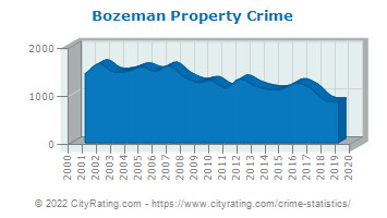 Bozeman Property Crime