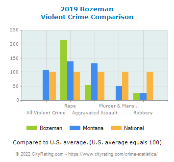 Bozeman Violent Crime vs. State and National Comparison
