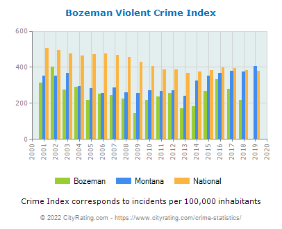 Bozeman Violent Crime vs. State and National Per Capita