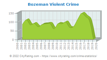 Bozeman Violent Crime