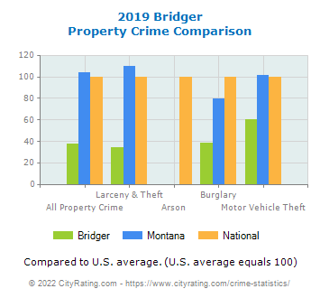 Bridger Property Crime vs. State and National Comparison