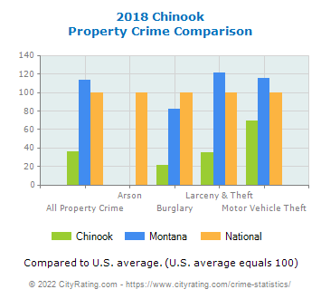 Chinook Property Crime vs. State and National Comparison