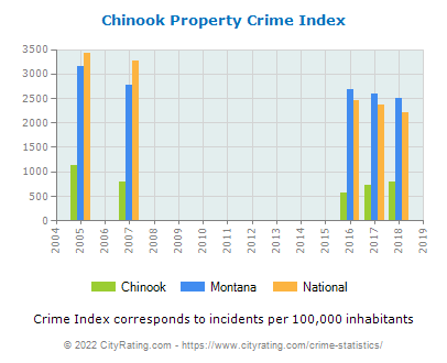 Chinook Property Crime vs. State and National Per Capita
