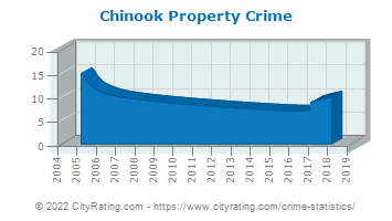 Chinook Property Crime