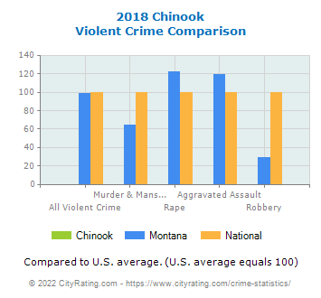 Chinook Violent Crime vs. State and National Comparison