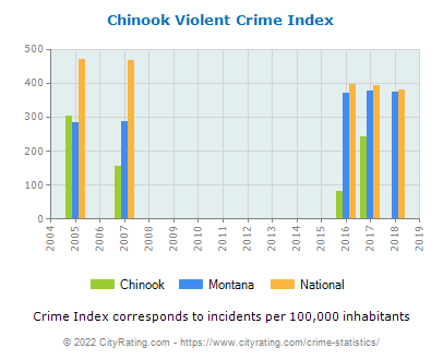 Chinook Violent Crime vs. State and National Per Capita