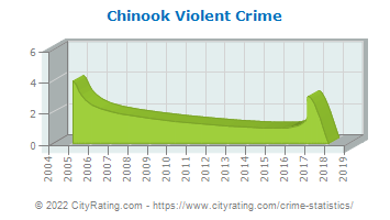 Chinook Violent Crime