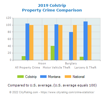 Colstrip Property Crime vs. State and National Comparison