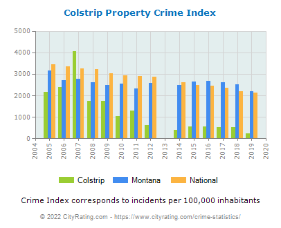 Colstrip Property Crime vs. State and National Per Capita