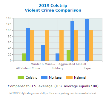 Colstrip Violent Crime vs. State and National Comparison
