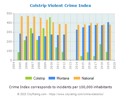 Colstrip Violent Crime vs. State and National Per Capita