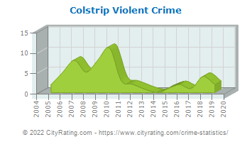 Colstrip Violent Crime