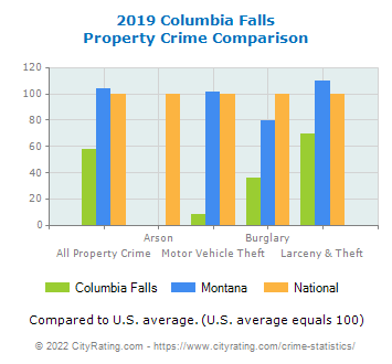 Columbia Falls Property Crime vs. State and National Comparison