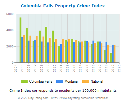Columbia Falls Property Crime vs. State and National Per Capita