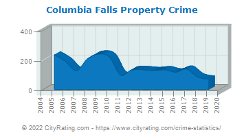 Columbia Falls Property Crime